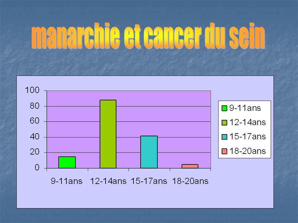 manarchie et cancer du sein