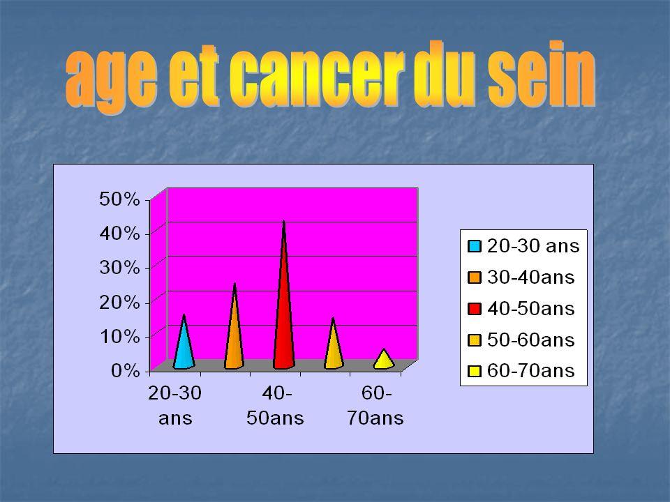 age et cancer du sein