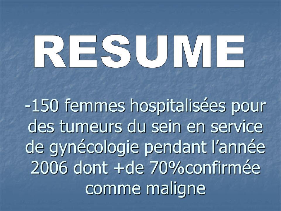 RESUME -150 femmes hospitalisées pour des tumeurs du sein en service de gynécologie pendant l'année 2006 dont +de 70%confirmée comme maligne.