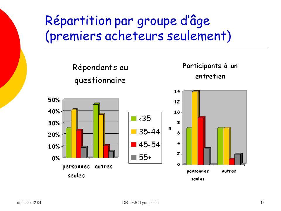 Répartition par groupe d'âge (premiers acheteurs seulement)