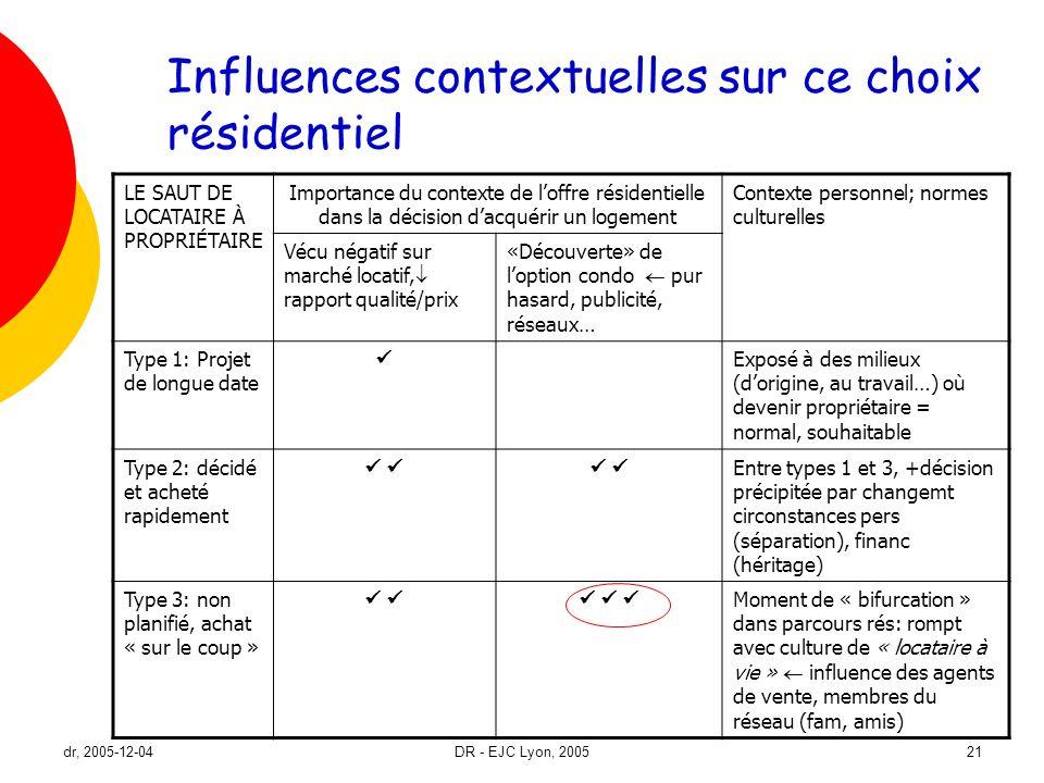 Influences contextuelles sur ce choix résidentiel