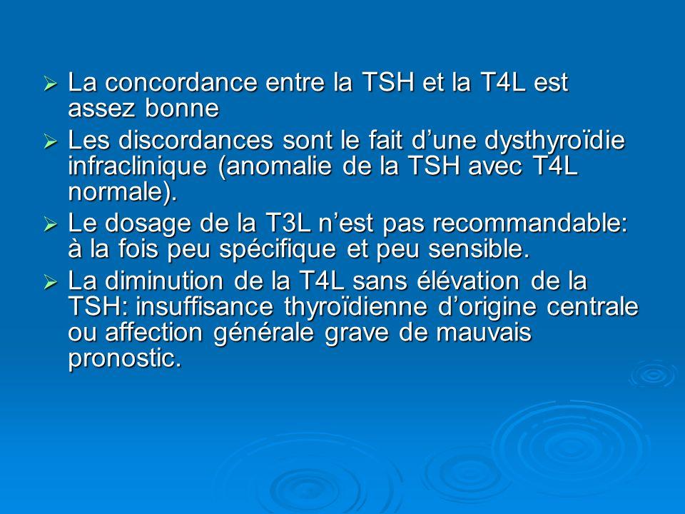 La concordance entre la TSH et la T4L est assez bonne