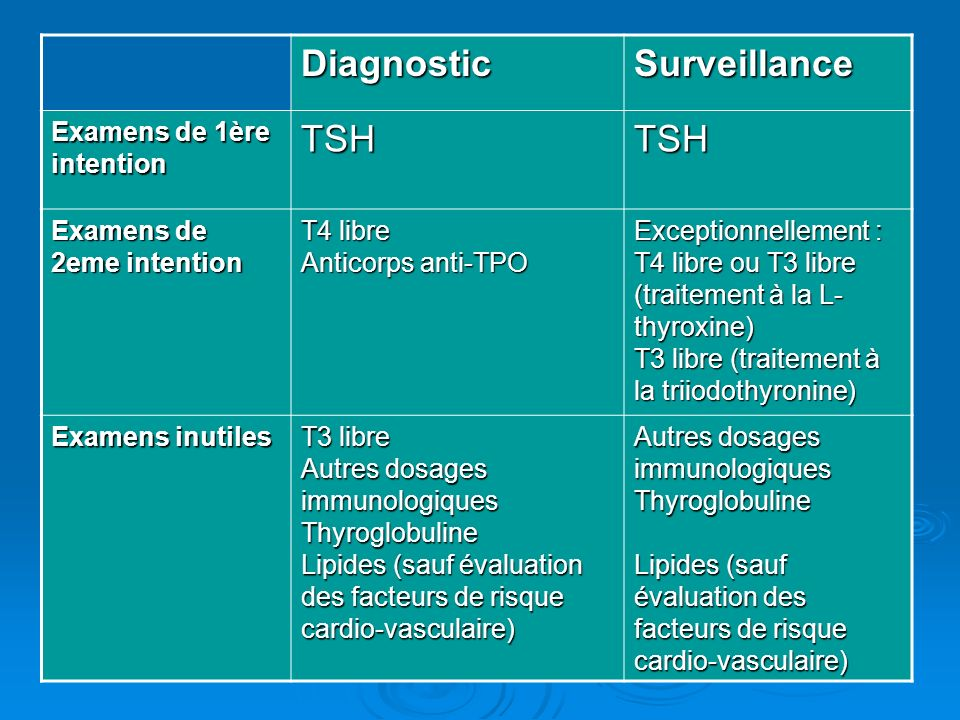 Diagnostic Surveillance TSH Examens de 1ère intention