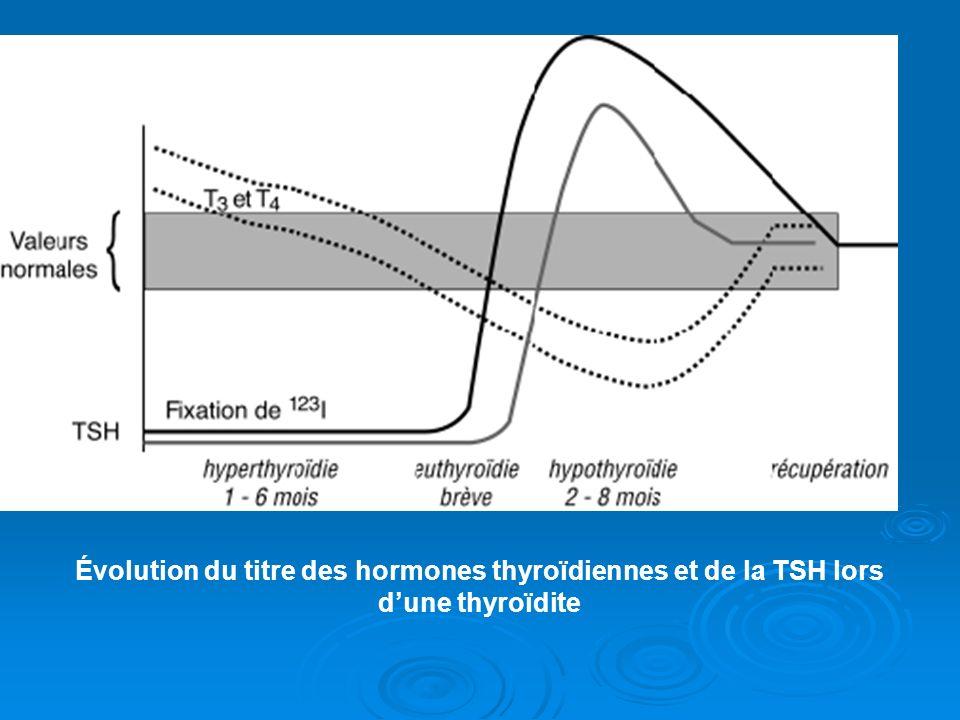 Évolution du titre des hormones thyroïdiennes et de la TSH lors d'une thyroïdite