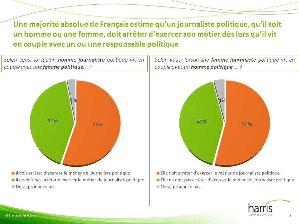 Une majorité absolue de Français estime qu'un journaliste politique, qu'il soit un homme ou une femme, doit arrêter d'exercer son métier dès lors qu'il vit en couple avec un ou une responsable politique