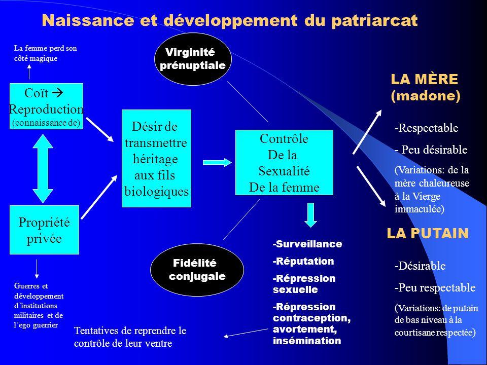 Naissance et développement du patriarcat