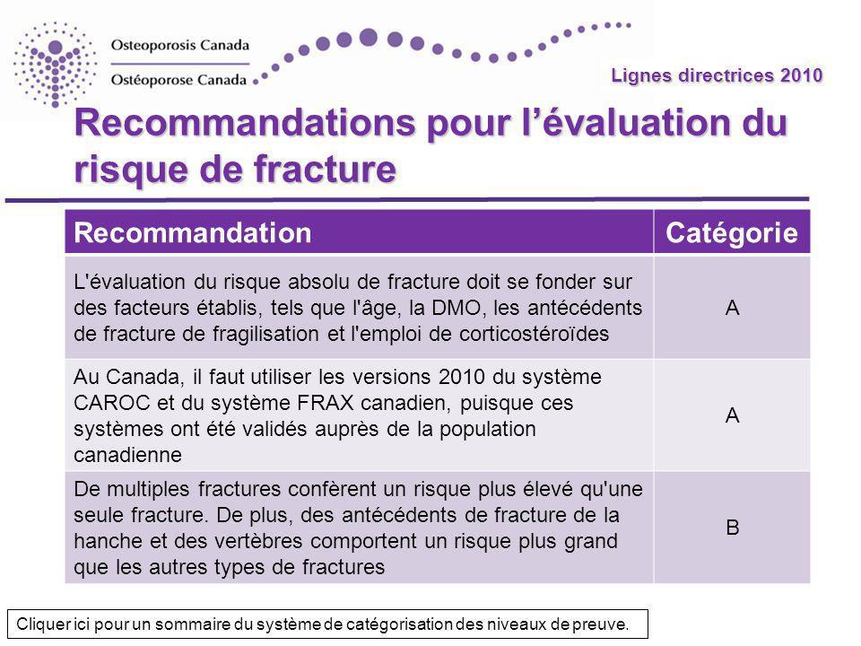 Recommandations pour l'évaluation du risque de fracture