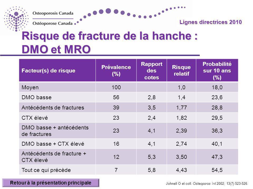 Risque de fracture de la hanche : DMO et MRO