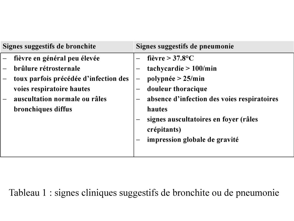 bronchite fievre 39