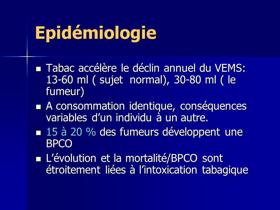 Epidémiologie Tabac accélère le déclin annuel du VEMS: 13-60 ml ( sujet normal), 30-80 ml ( le fumeur)