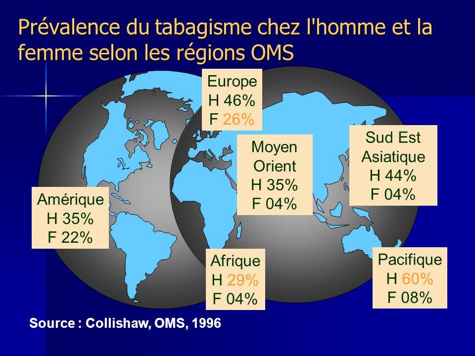 Prévalence du tabagisme chez l homme et la femme selon les régions OMS