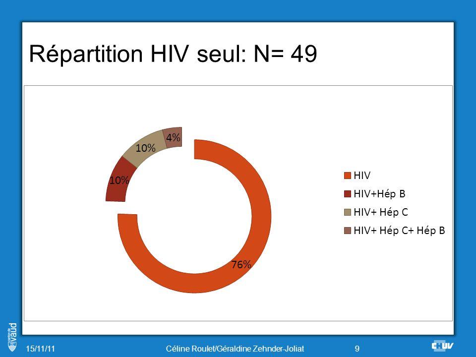 Répartition HIV seul: N= 49