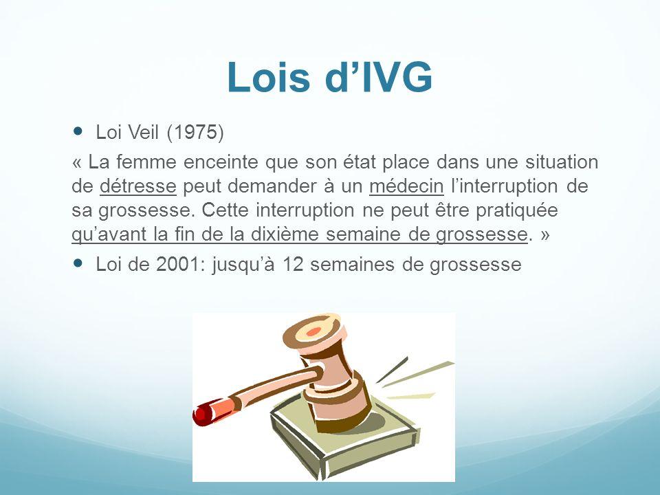 Lois d'IVG Loi Veil (1975)