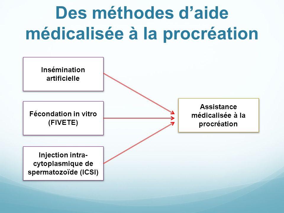 Des méthodes d'aide médicalisée à la procréation