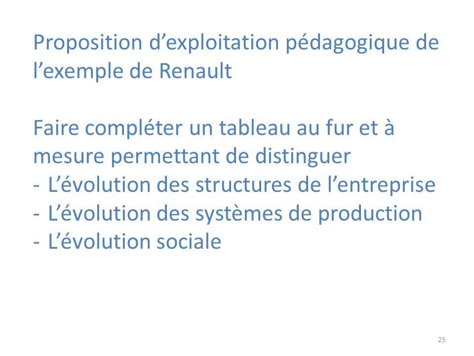 Proposition d'exploitation pédagogique de l'exemple de Renault