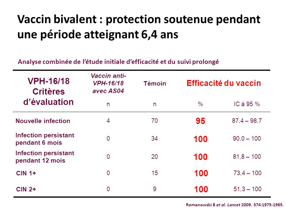 VPH-16/18 Critères d'évaluation Vaccin anti-VPH-16/18 avec AS04