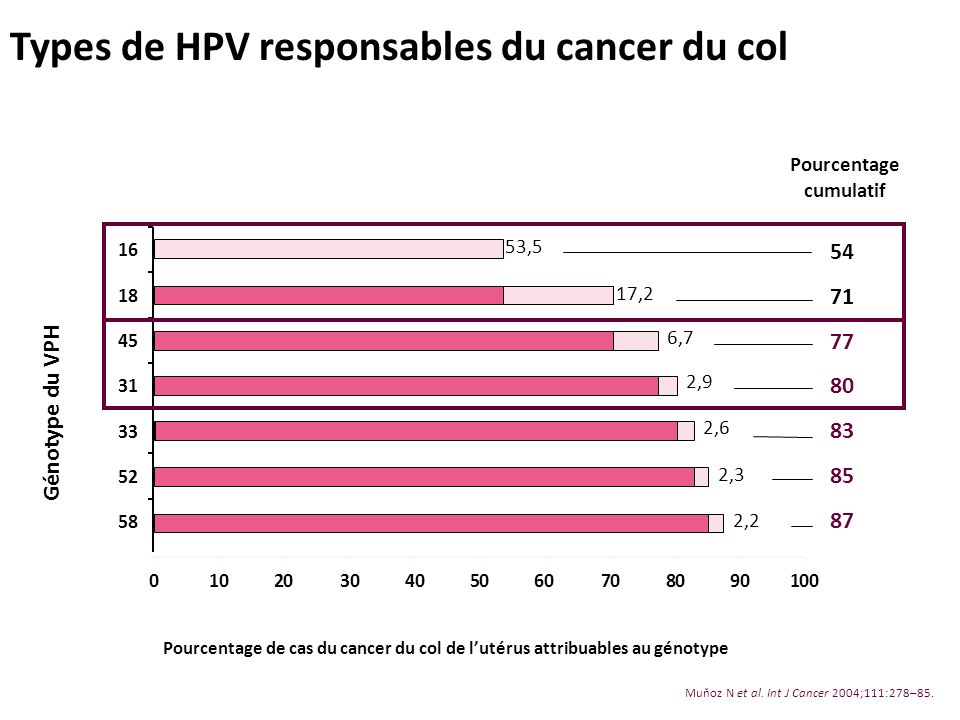 Types de HPV responsables du cancer du col