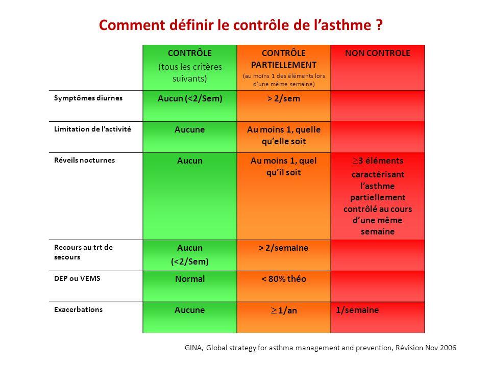 Comment définir le contrôle de l'asthme