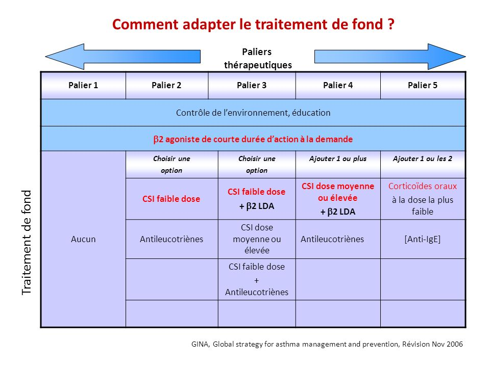 Comment adapter le traitement de fond