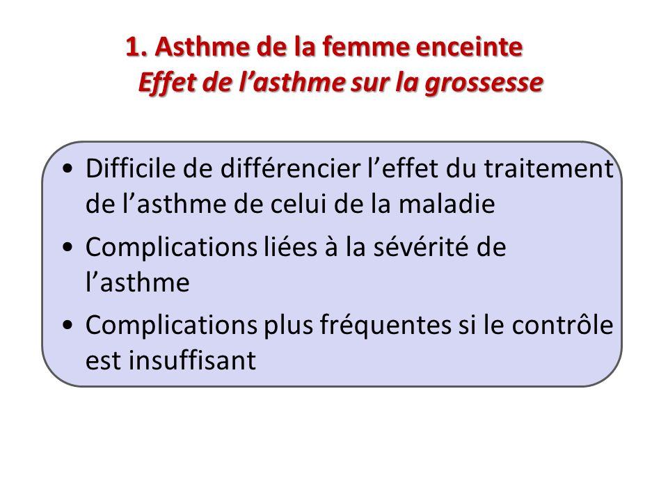 1. Asthme de la femme enceinte Effet de l'asthme sur la grossesse