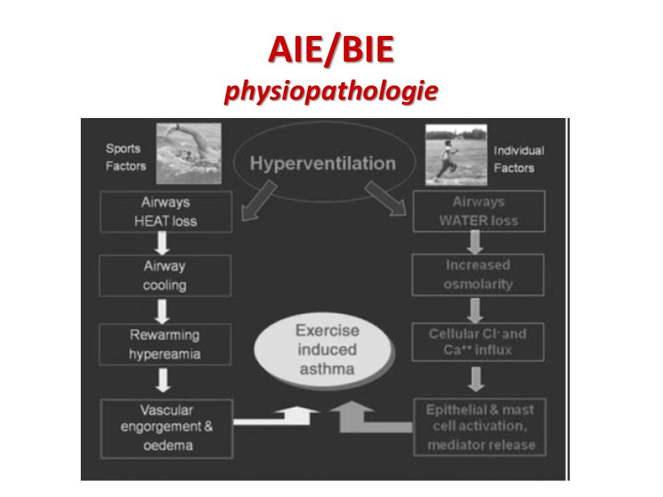 AIE/BIE physiopathologie