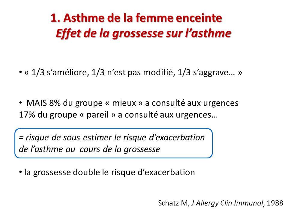 1. Asthme de la femme enceinte Effet de la grossesse sur l'asthme