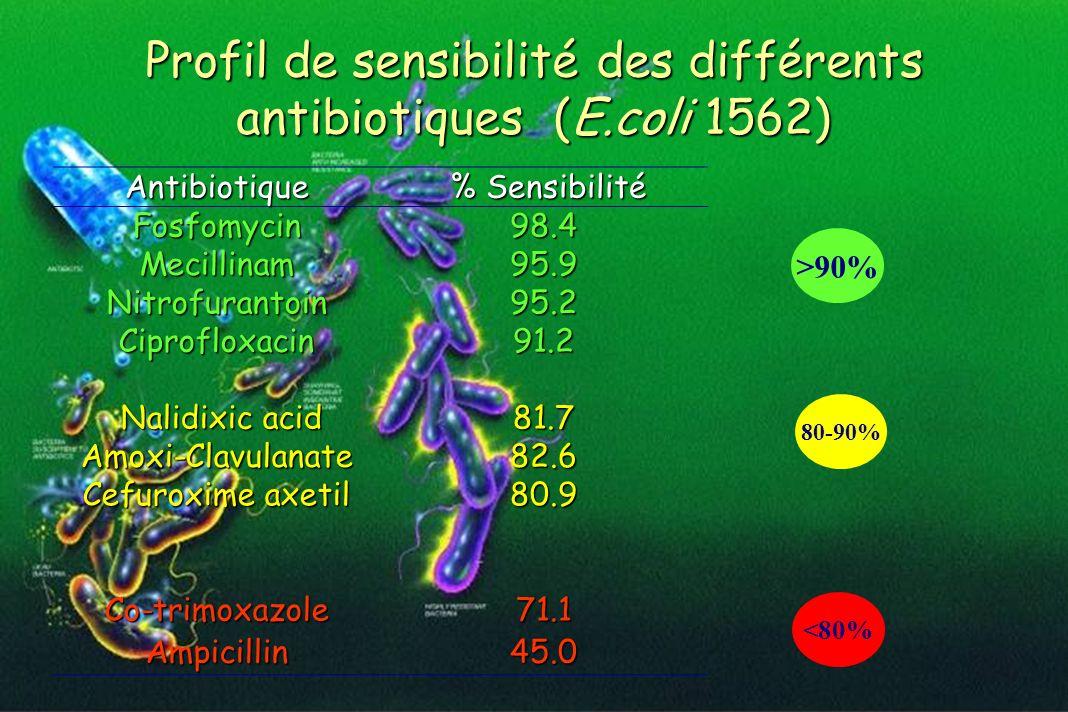 Profil de sensibilité des différents antibiotiques (E.coli 1562)