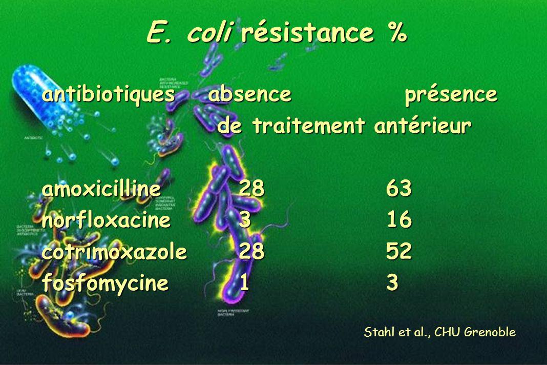 E. coli résistance % antibiotiques absence présence