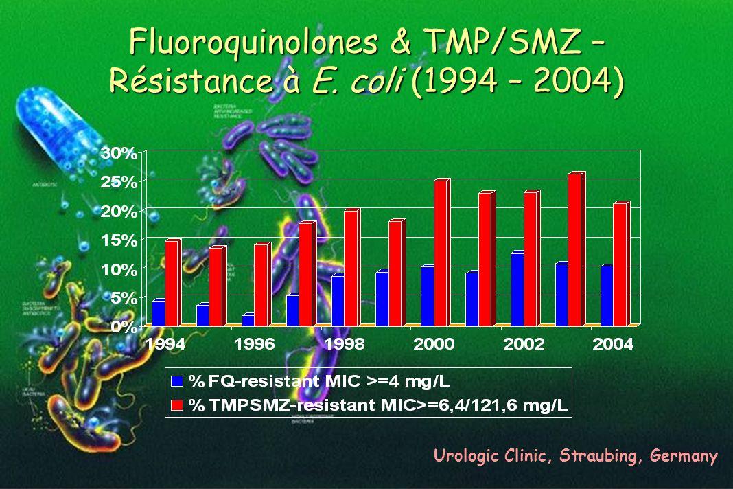 Fluoroquinolones & TMP/SMZ – Résistance à E. coli (1994 – 2004)