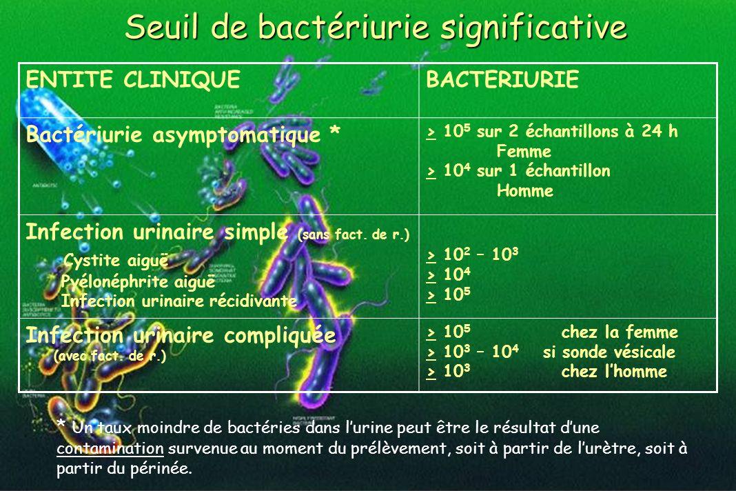 Seuil de bactériurie significative