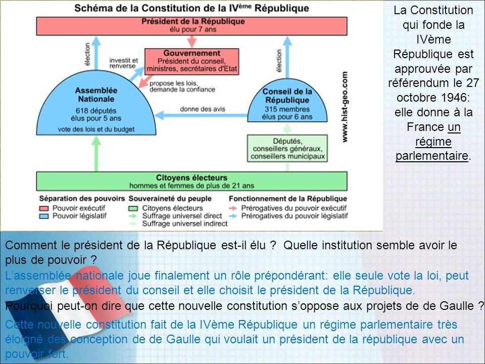 La Constitution qui fonde la IVème République est approuvée par référendum le 27 octobre 1946: elle donne à la France un régime parlementaire.