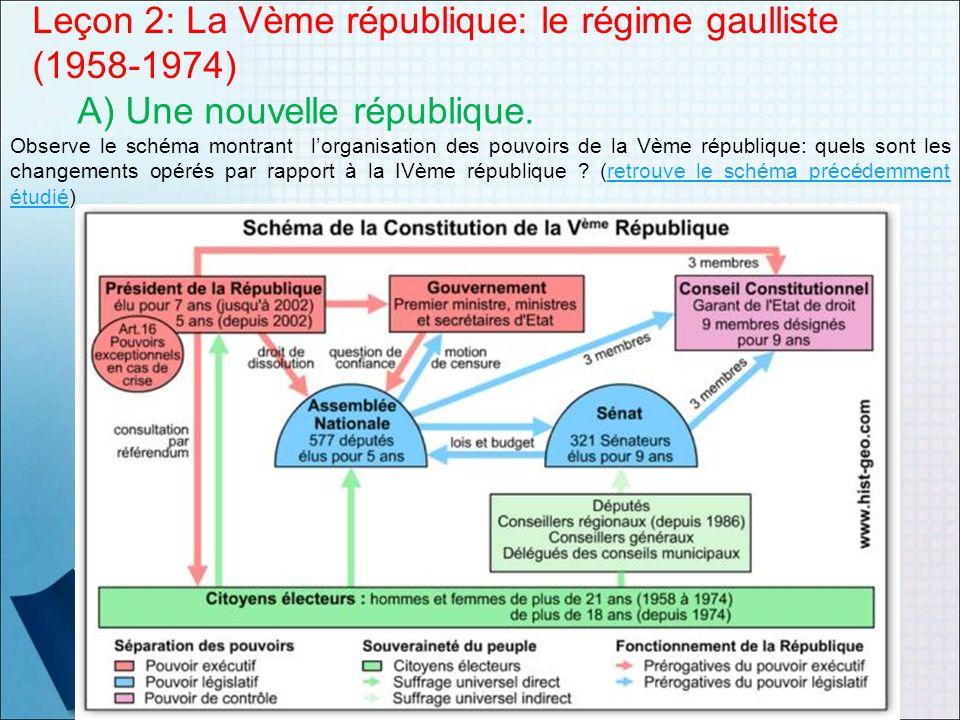 Leçon 2: La Vème république: le régime gaulliste (1958-1974)