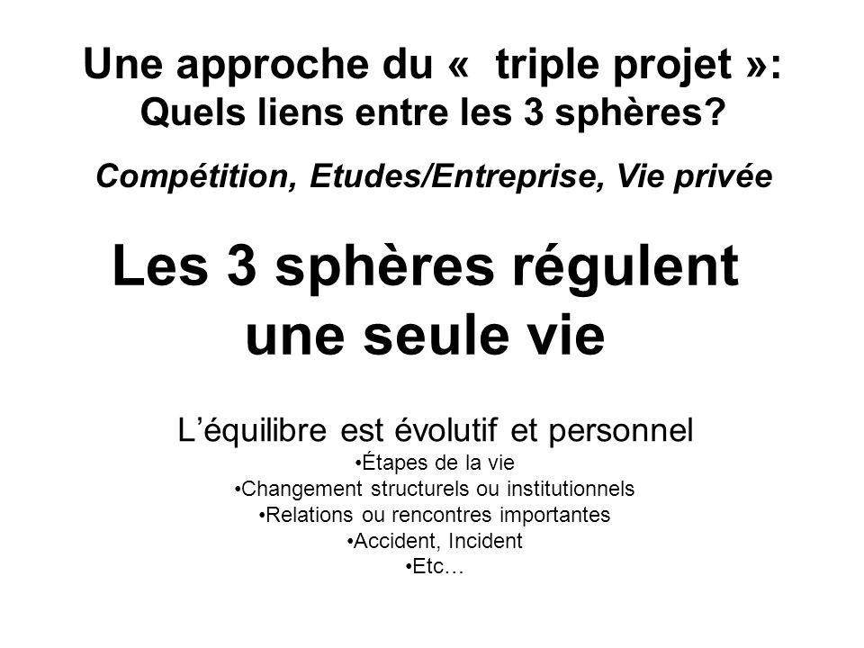 Les 3 sphères régulent une seule vie