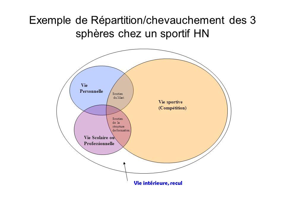 Exemple de Répartition/chevauchement des 3 sphères chez un sportif HN