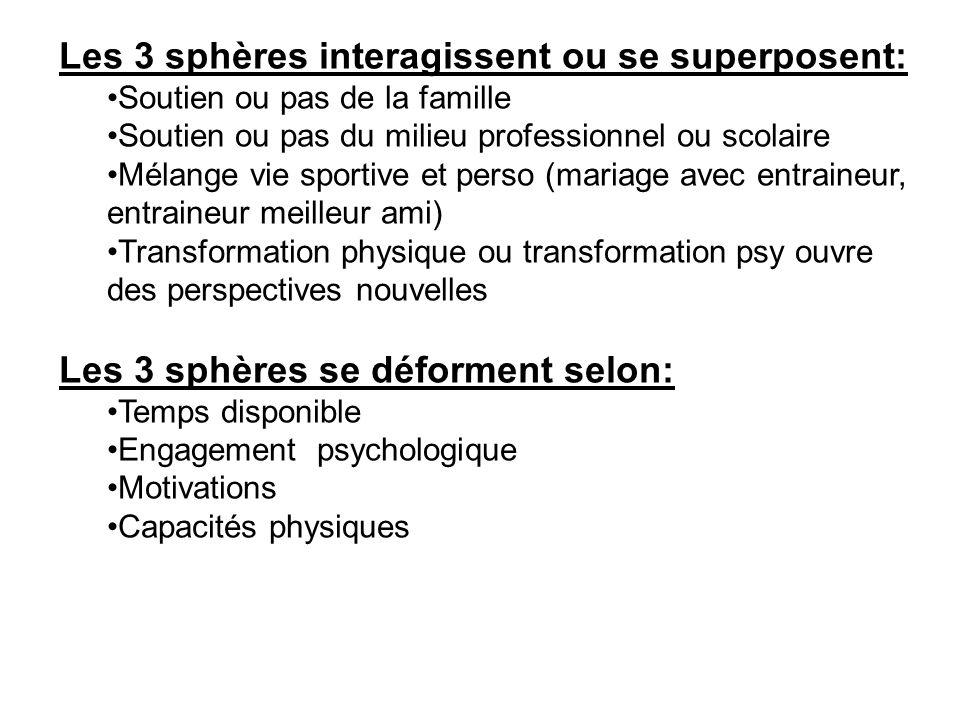 Les 3 sphères interagissent ou se superposent: