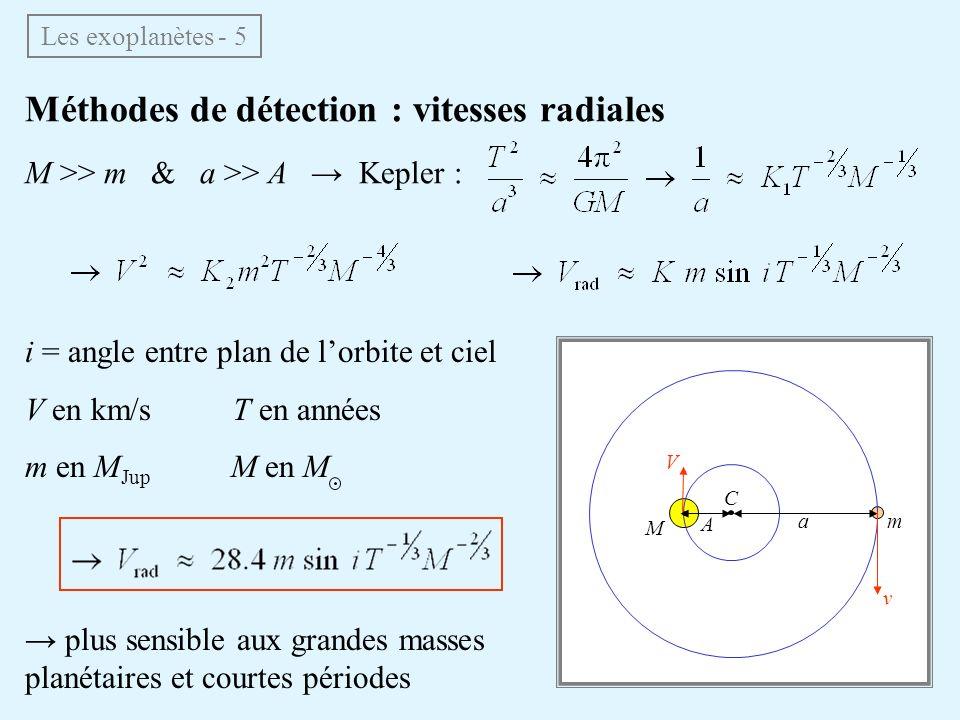 Méthodes de détection : vitesses radiales