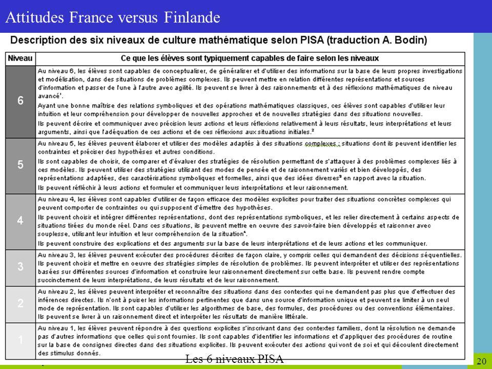 Attitudes France versus Finlande
