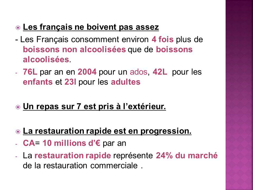 Les français ne boivent pas assez