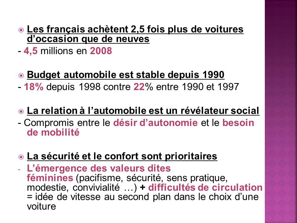 Les français achètent 2,5 fois plus de voitures d'occasion que de neuves