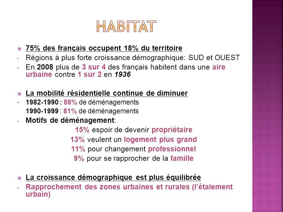 HABITAT 75% des français occupent 18% du territoire