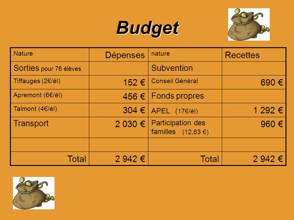 Budget Dépenses Recettes 152 € 690 € 456 € 304 € 1 292 € 2 030 € 960 €
