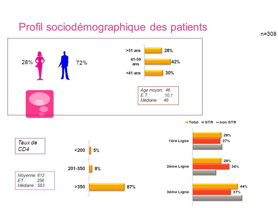 Profil sociodémographique des patients