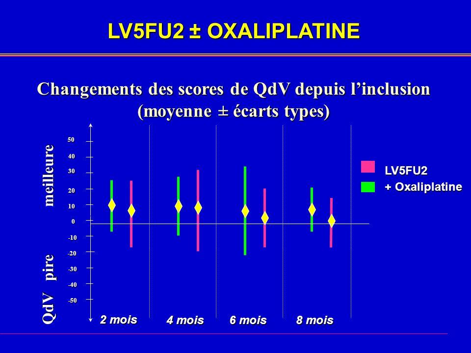 LV5FU2 ± OXALIPLATINE Changements des scores de QdV depuis l'inclusion