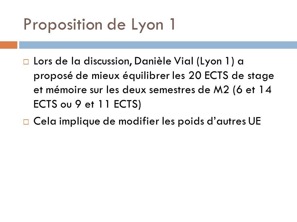Proposition de Lyon 1