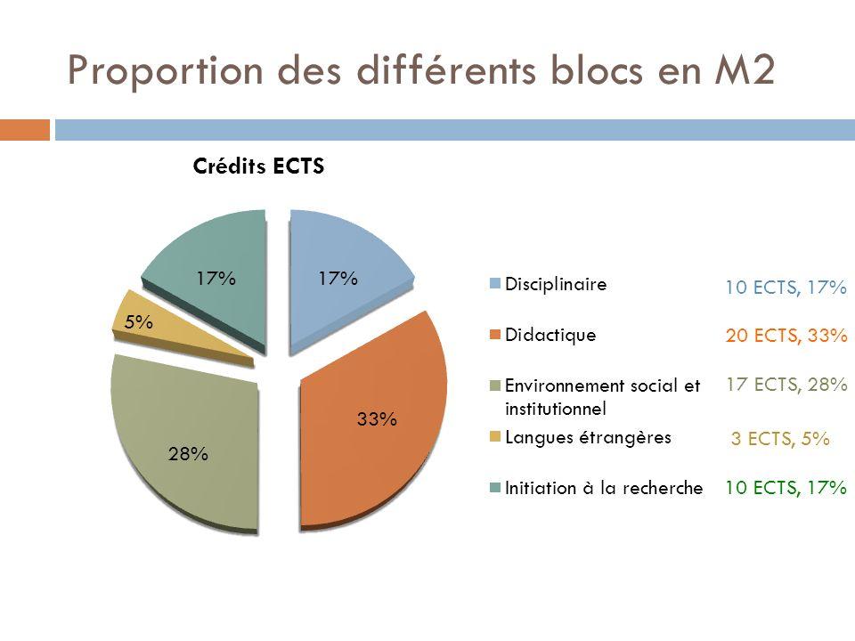 Proportion des différents blocs en M2