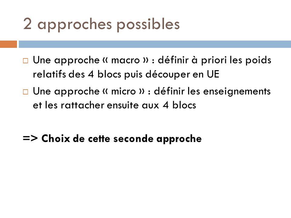 2 approches possibles Une approche « macro » : définir à priori les poids relatifs des 4 blocs puis découper en UE.