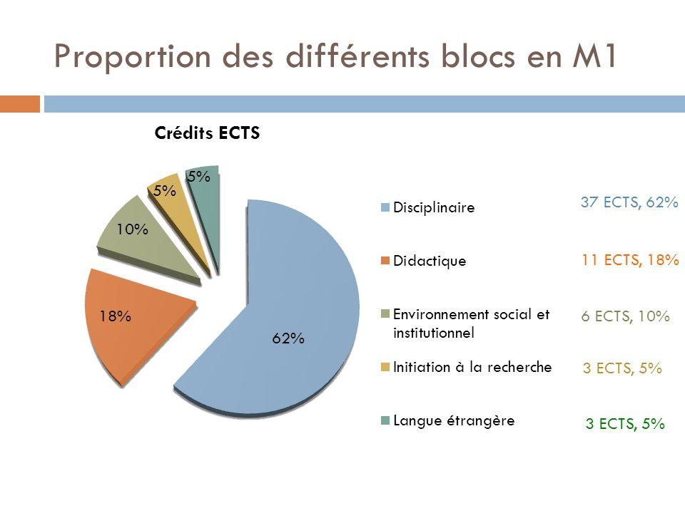 Proportion des différents blocs en M1