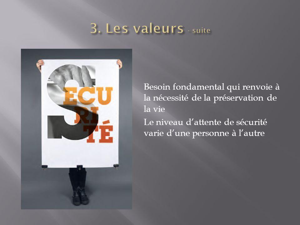 3. Les valeurs - suite Besoin fondamental qui renvoie à la nécessité de la préservation de la vie.