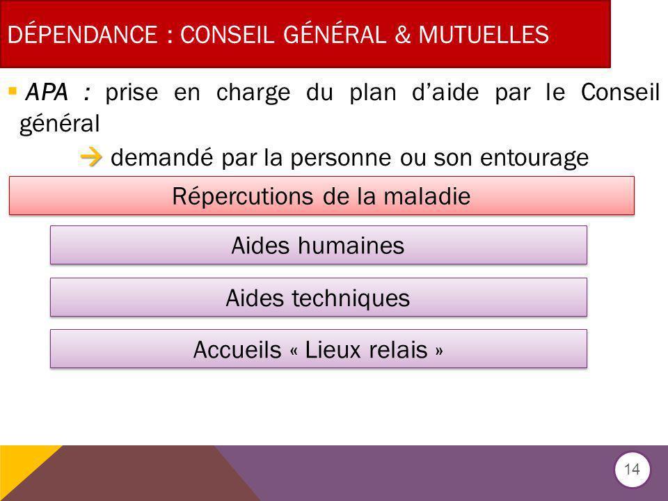 Dépendance : CONSEIL Général & mutuelles