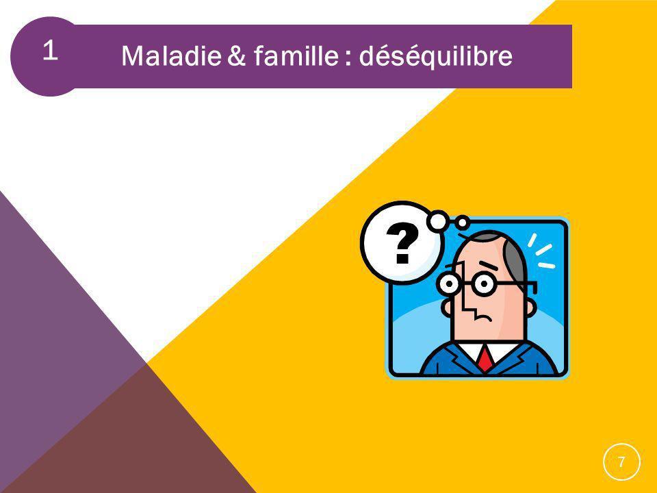1 Maladie & famille : déséquilibre